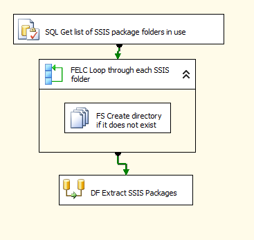 Export all msdb SSIS packages to files